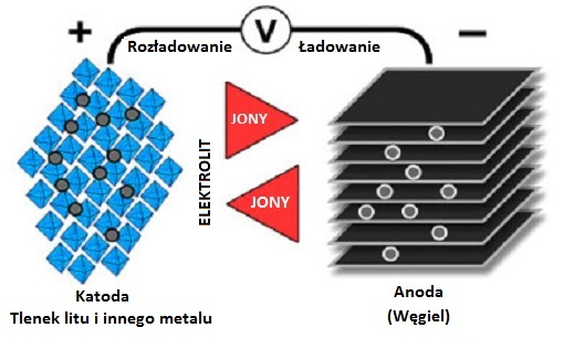 bateria litowo-jonowa schemat