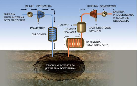 Metody magazynowania energii- powietrzne akumulatory