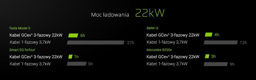 szybkość ładowania samochodów elektrycznych
