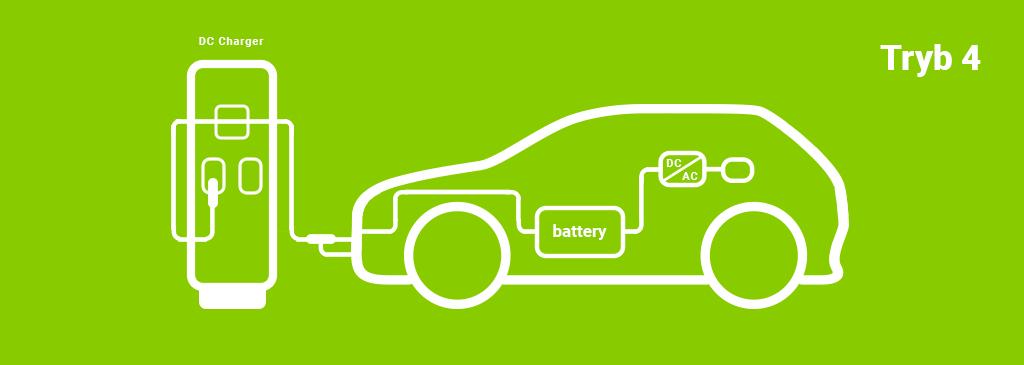 Ładowanie samochodu elektrycznego schemat