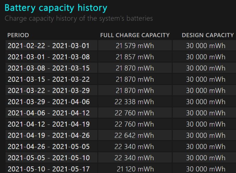 wydajność baterii raport